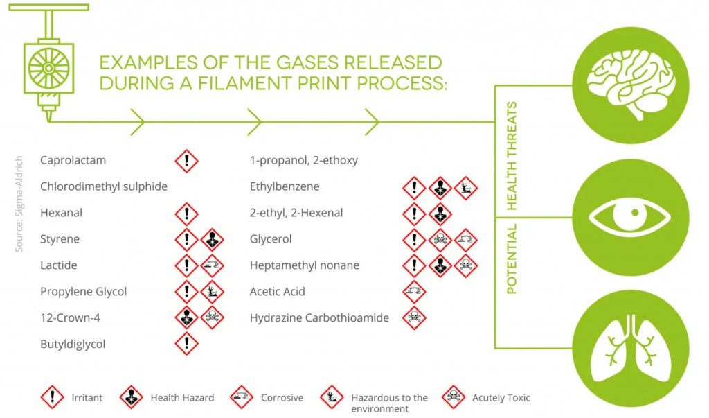 Some of the potential hazards of FFF 3D printing. Image via Sigma-Aldrich.
